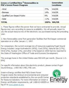 Green-e Cerfication Profile