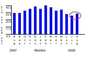 August electricity usage