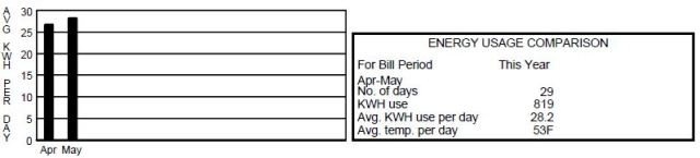 April - May electricity usage