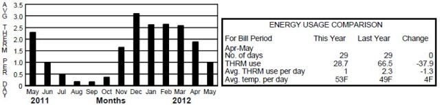 Year over year natural gas usage
