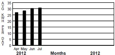 July kWh production